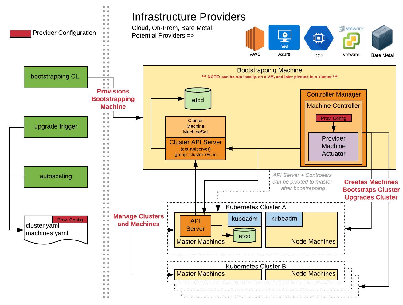Cluster API Architecture
