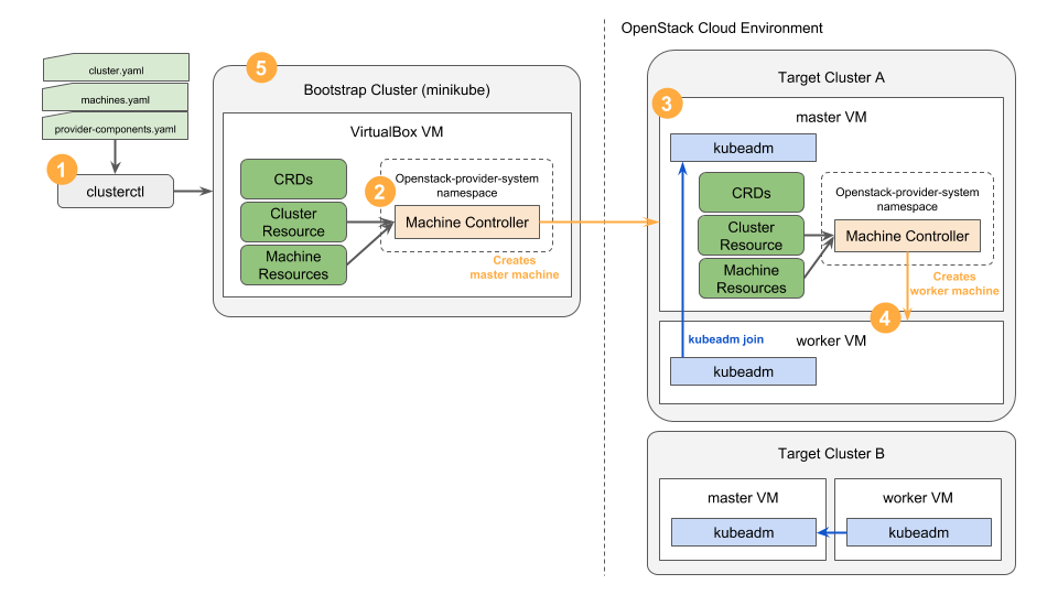 cluster-api-provider-openstack